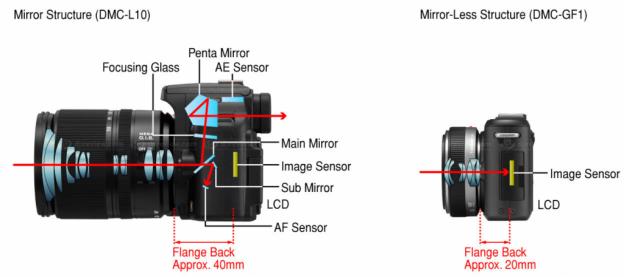 Porovnanie zrkadlovky a bezzrkadlovky