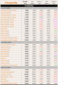 Ceny zrkadloviek (3 týždeň 2014) a zmena oproti týždňu a mesiacu dozadu