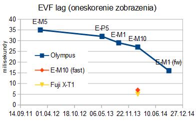 Oneskorenie zobrazenia (EVF lag): Olympus - Fuji