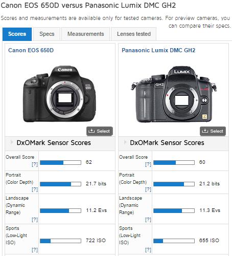 DxOmark: GH2 vs 650D