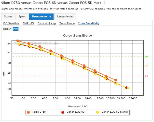 Farby Canon FF vs Nikon FF