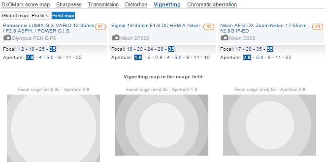 vinetácia F2.8 základných zoomov: Panasonic - Sigma - Nikkor