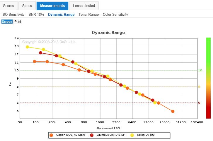 Porovnanie DR: 14-bit canon vs 12-bit Olympus vs 14-bit Nikon