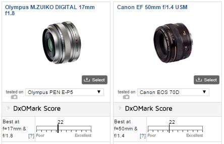 Porovnanie výkonu svetelných skiel: mZuiko 17mm F1.8 a svetelnejší Canon