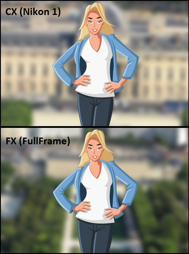 Rozmazanie pozadia: FX vs CX
