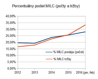 cipa: MILC/ILC 2012-2016 podiel MILC