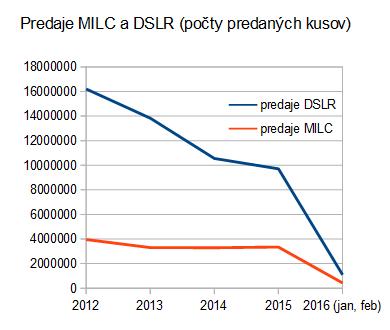 cipa: MILC/DSLR (2012-2016) - predaje