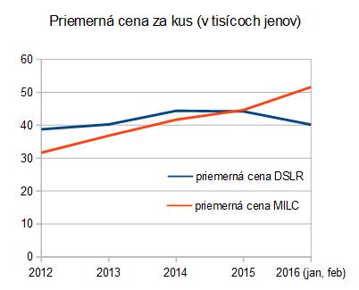cipa: MILC/ILC 2012-2016 priemerná cena