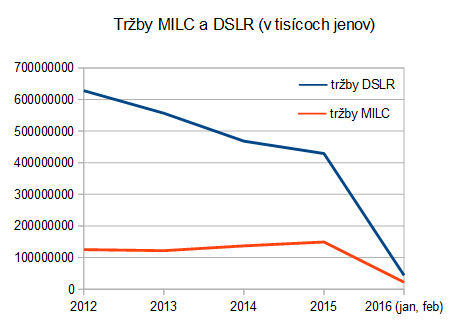 cipa: MILC/DSLR (2012-2016) - tržby