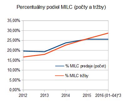 cipa: MILC/ILC 2012-2016 podiel MILC (po 2016/04)