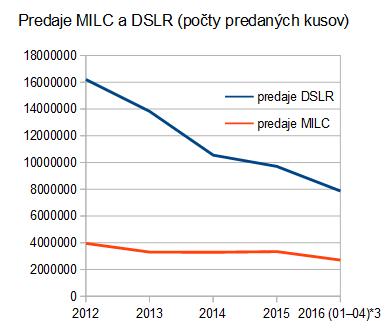 cipa: MILC/DSLR (2012-2016) - predaje (po 2016/04)