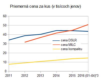 cipa: MILC/ILC 2012-2016 priemerná cena (po 2016/04)