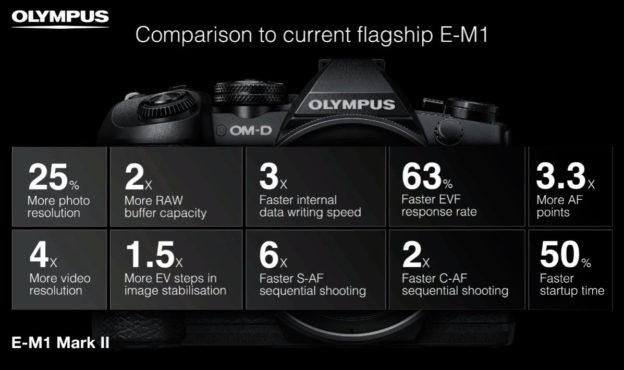 Olympus E-M1 mark II - vylepšenia