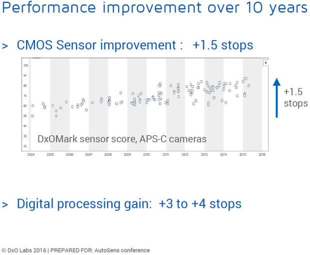 Vylepšenie snímačov za posledných 10 rokov