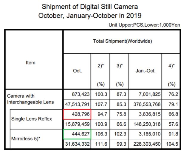 CIPA 2019/10: ILC shipments