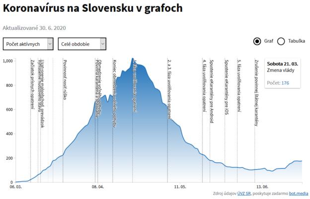 koronavirus slovensko aktivny marec-jún 2020