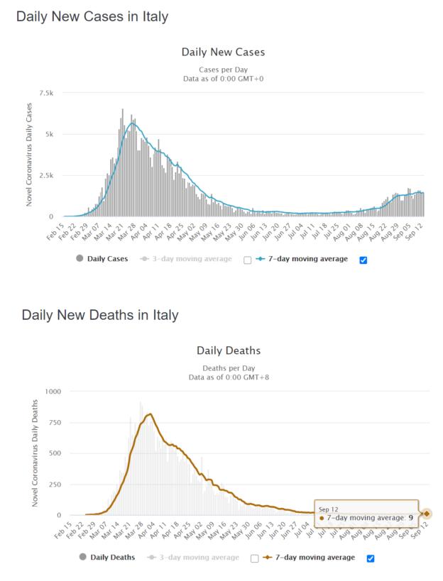 Úmrť/pozitívny v Taliansku