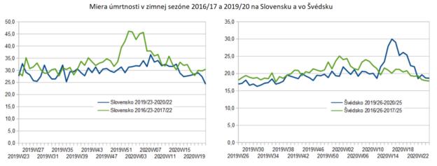 Miera úmrtnosti v zimnej sezóne 2016/17 a 2019/20 na Slovesnku a vo Švédsku