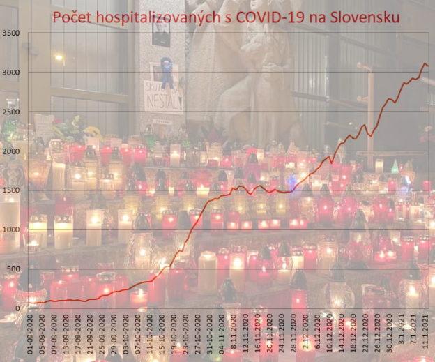 Slovensko v roku 2020: rastúci pocet v nemocniciach + sviečky pre Lučasnkého