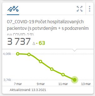 Korona hospitalizcie za 13.3.2021 (ich pokles)
