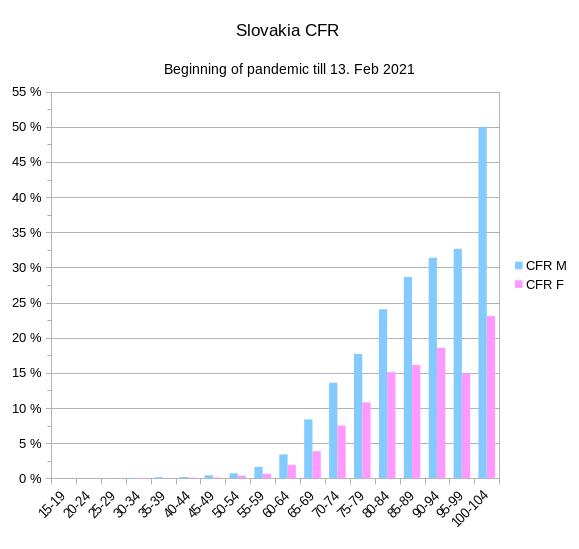 úmrtnosť na covid-19 podľa veku v SR