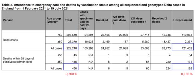 Štatistiky covifd-19: úmrtnosť delta variantu v UK (do 16.7.2021)